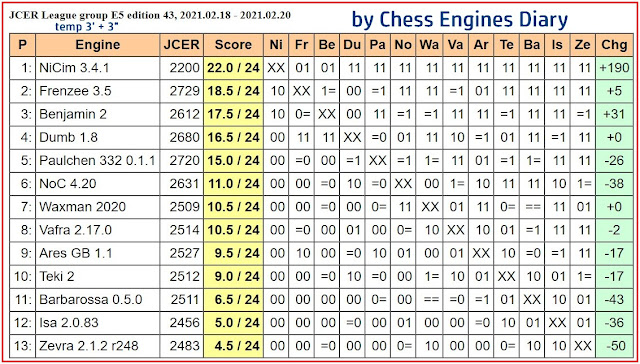 Chess Engines Diary - Tournaments 2021 - Page 3 2021.02.18.JCERLeague.E5.edition43