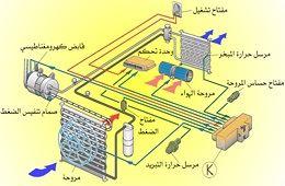 أنظمة تكييف الهواء بالسيارات