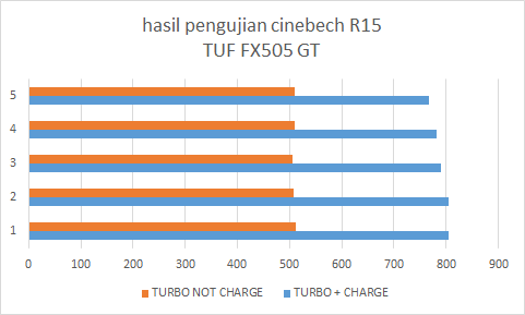 skor cinebench r15 tuf gaming