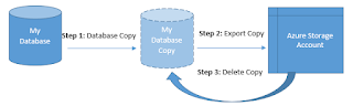 How to Backup SQL Server In Azure