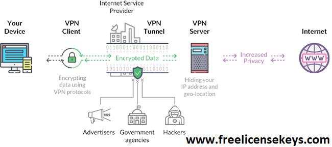 How-Avast-SecureLine-VPN-works