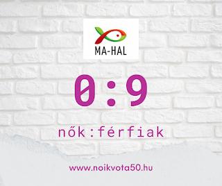 A Magyar Akvakultúra és Halászati Szakmaközi Szervezet vezetői között 0:9 a nők és férfiak aránya #G10