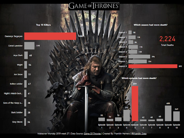 Makeover Monday: Deaths in Game of Thrones