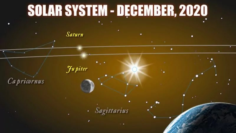 Jupiter and Saturn Will Be Closest | Astronomical Event Will Be Seen In The Sky After 397 Years