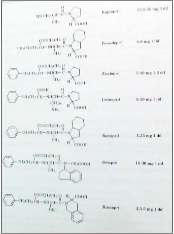 Hubungan struktur-aktivitas senyawa penghambat ACE
