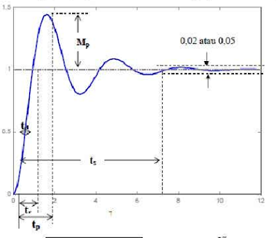 Grafik maksimum overshoot (mp)