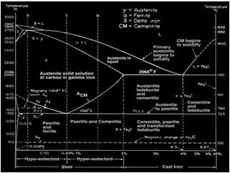 Ilmu pengetahuan bahan diagram fasa fe3c blog permesinan kapal elemen mesin kapal ccuart Gallery