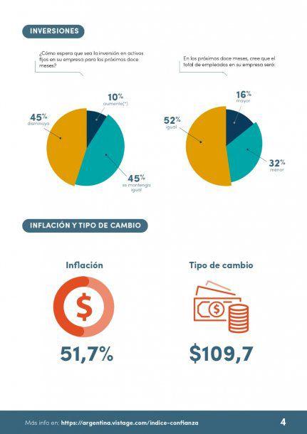 Proyecciones para fin de año, el precio del dólar según los empresarios