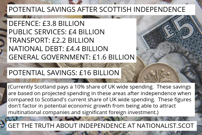 savings after Scottish independence
