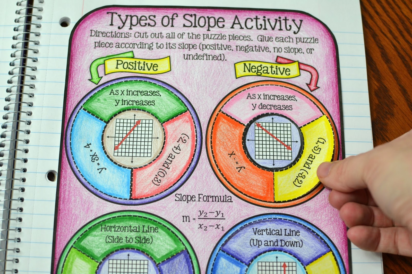 Types Of Slope Activity Cut And Paste Slope Activity