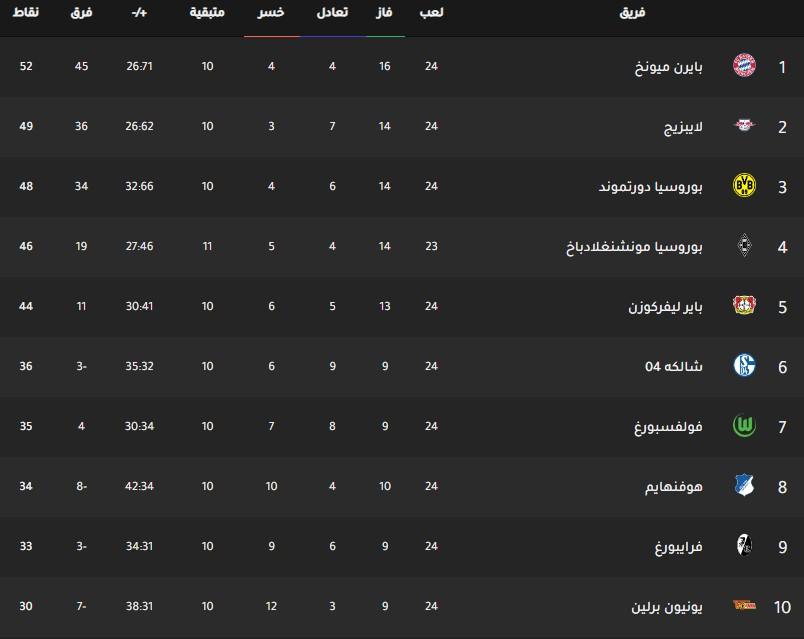 جدول ترتيب فرق الدوري الالماني اليوم بتاريخ 3-3-2020
