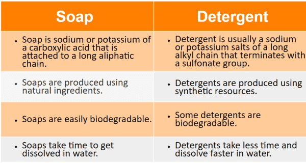 Difference Between Soap and Detergent