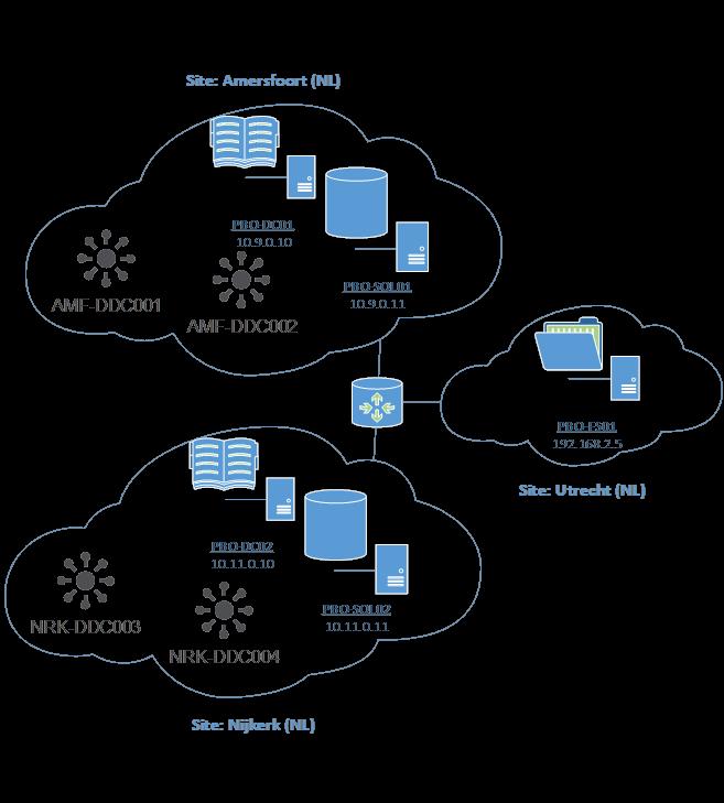Patrick van den Born - Blog: How to: Configure Citrix XenApp
