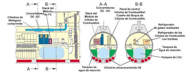 Disposición de los elementos del AIP en un submarino tipo 212
