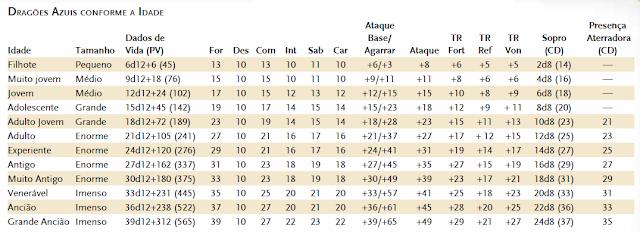 Tabela de dragões azuis Conforme a idade