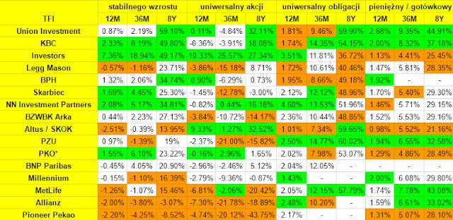 Ranking IKE i IKZE w funduszach 2016 - wyniki TFI