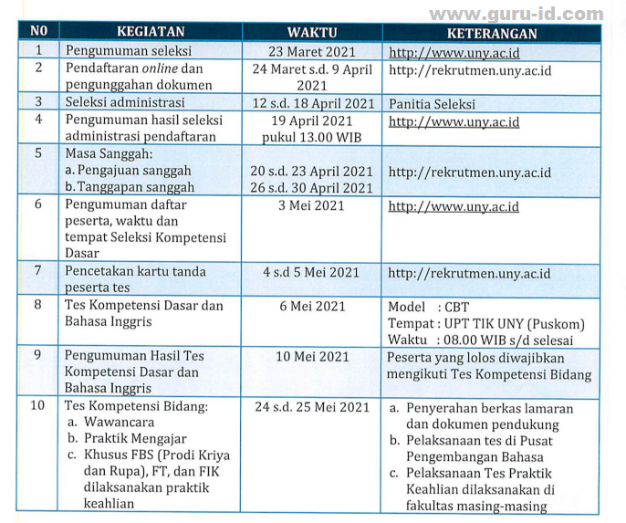 gambar jadwal kegiatan seleksi penerimaan dosen kontrak UNY 2021