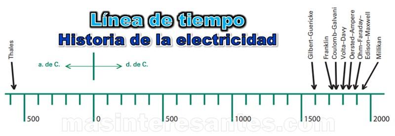 línea de tiempo de historia de la electricidad
