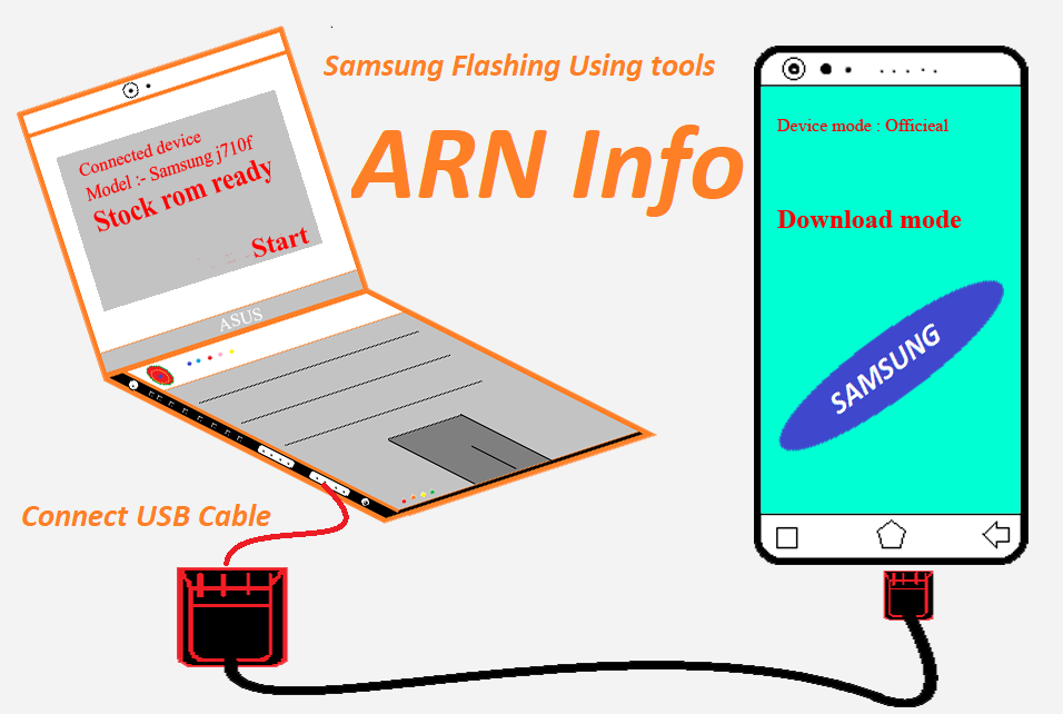 ARN Info - Learn and Tech online in hindi