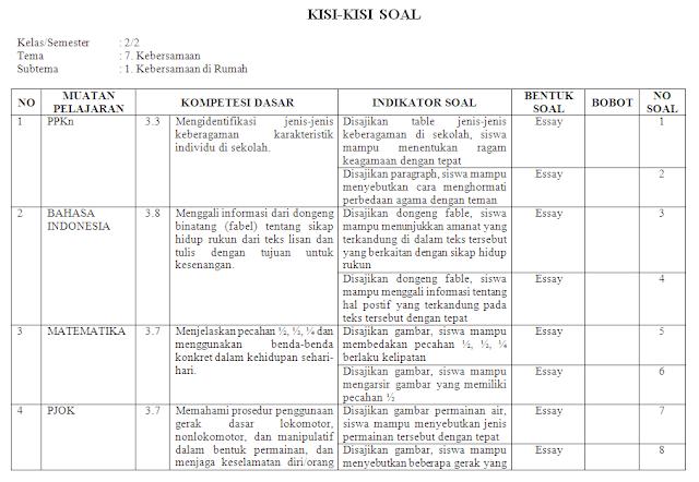 Kisi-kisi KI-3 Kelas 2 SD/MI: Tema 7