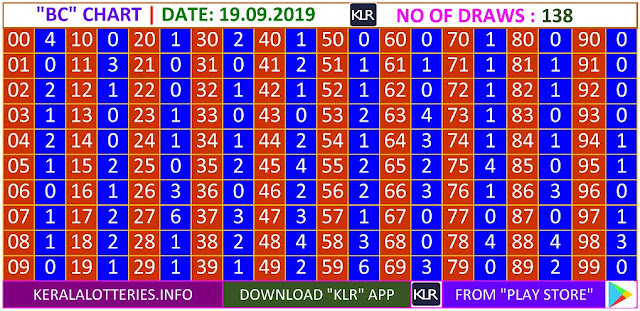 Kerala lottery result BC Board winning number chart of latest 138 draws of Thursday Karunya plus  lottery. Karunya plus  Kerala lottery chart published on 19.09.2019