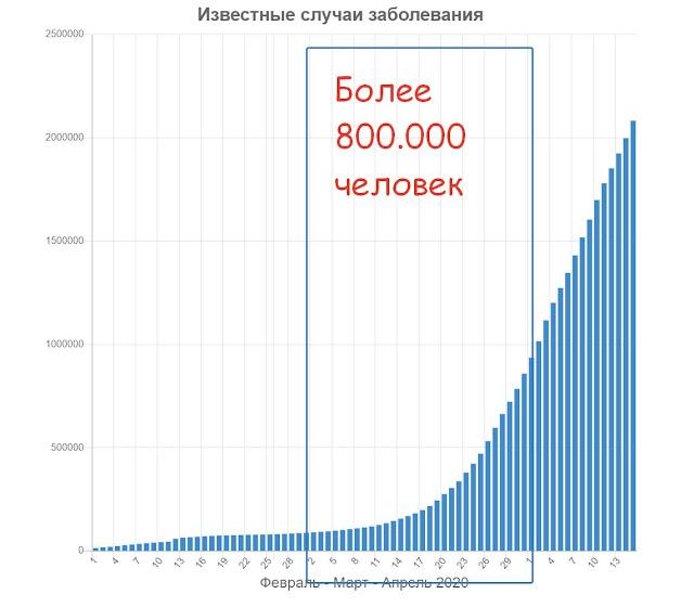 Статистика заразившихся коронавирусом в марте 2020 года график
