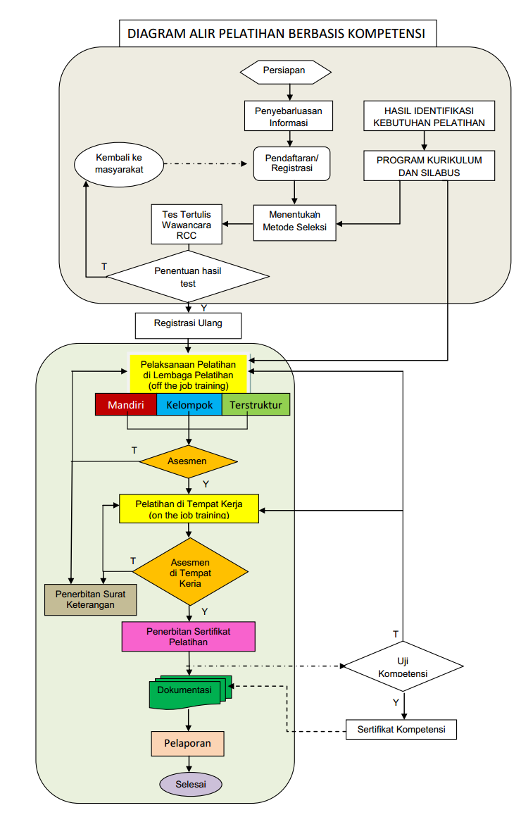 Diagram Alir Pelatihan Berbasis Kompetensi PBK