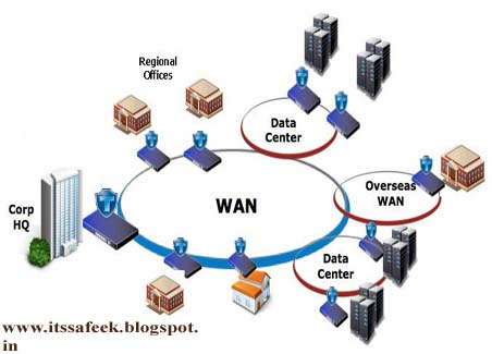 Wide Area Network (WANs) | Computer Tips N Tricks