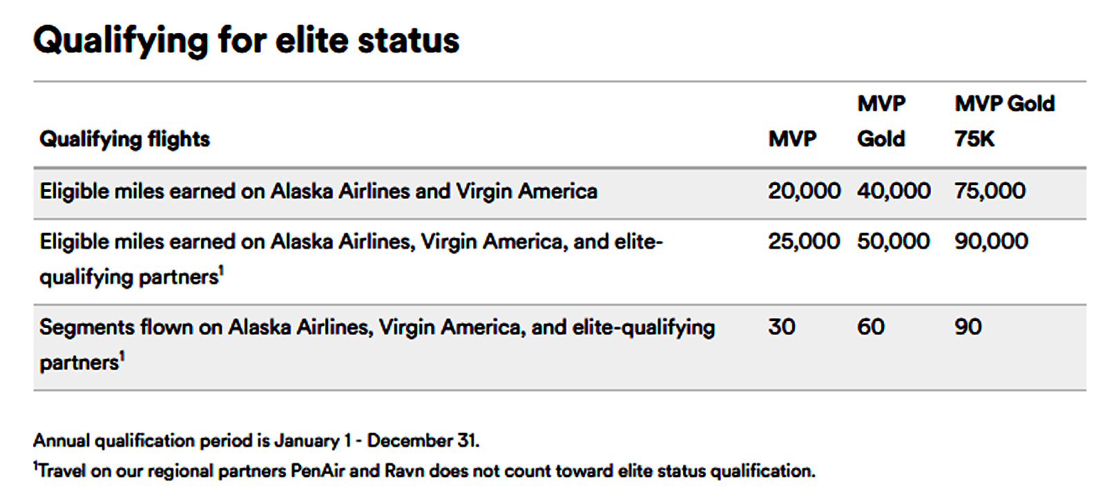 How To Qualify For Alaska Airlines Elite Status Click Image Enlarge