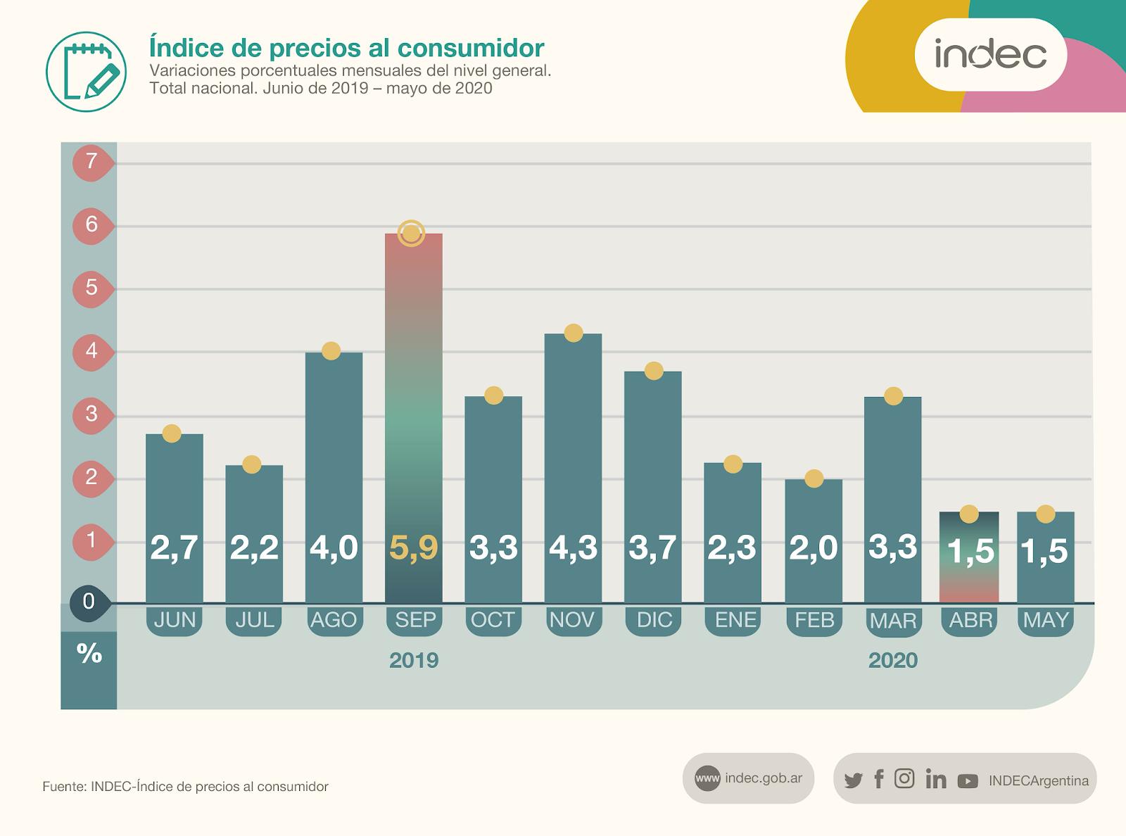 indice%2Bindec