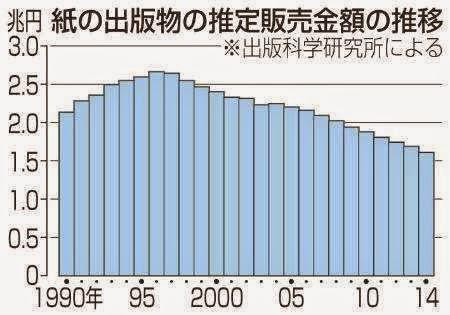 Penjualan Manga di Jepang Tahun 2014 Meningkat 1%, Penjualan Buku / Majalah Turun 4,5%