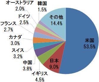 SBI・全世界株式インデックス・ファンド 国・地域別構成比(アメリカ、日本、イギリスほか)