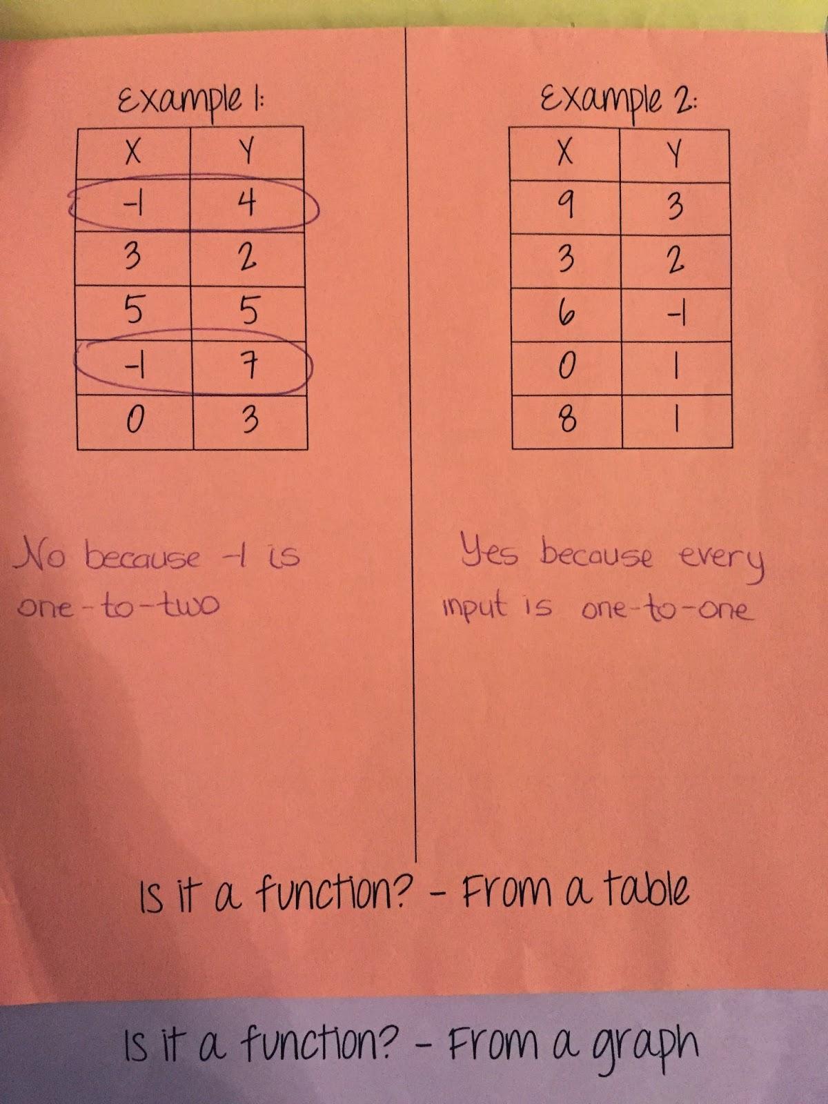 Misscalcul8 Algebra 2 Unit 1 Characteristics Of