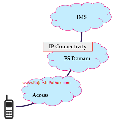 IMS in a Telecom Network