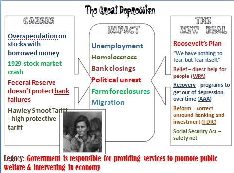 An analysis of the effects of the great depression Essay Service - the great depression causes and effects