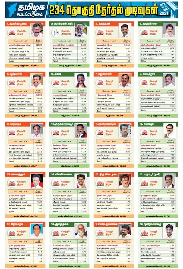 234 தொகுதிகளில் எந்தெந்த வேட்பாளர்கள் வெற்றி பெற்றுள்ளனர் ? எவ்வளவு வாக்கு பெற்றுள்ளனர் ?