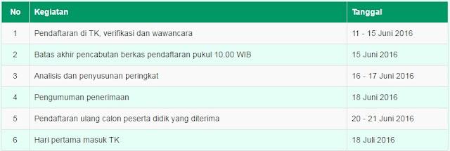 Jadwal PPD Online TK Negeri Kota Semarang 2016. (ppd.semarangkota.go.id)