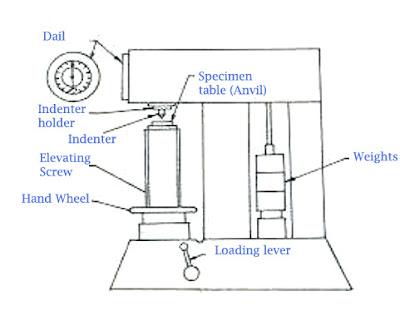 ROCKWELL HARDNESS TEST ~ Ourengineeringlabs