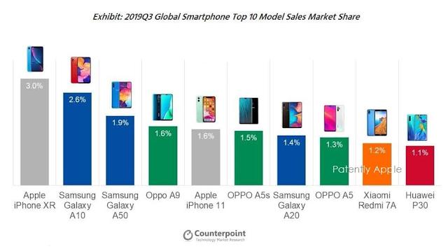 تقرير شركة أبحاث السوق والدراسات الإقتصادية Counterpoint: الهاتف أيفون 11 إكس أر (iPhone XR) الأكثر مبيعا على الصعيد العالمي في الربع الثالث من 2019.
