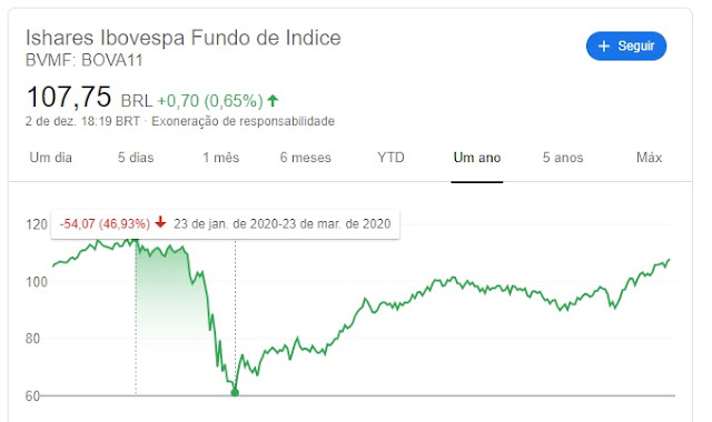 Bova11 Volatilidade