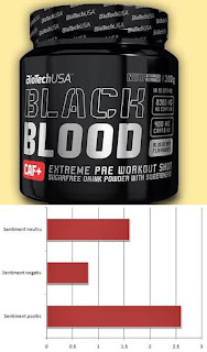 Biotech BLACK Blood CAF + opinii forumuri suplimente pre-workout