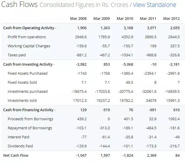 How To Read Cash Flow Statement