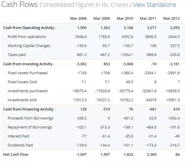 Cash Flow Statement क्या होता है? Cash Flow Statement को कैसे पढ़े?
