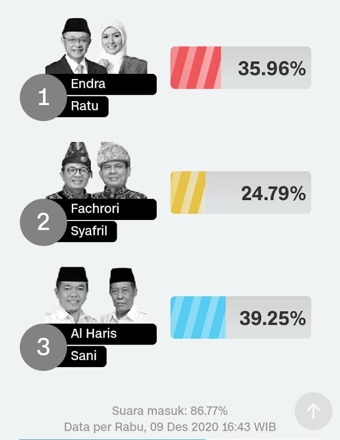 suara masuk 86.77 persen, al haris-sani unggul