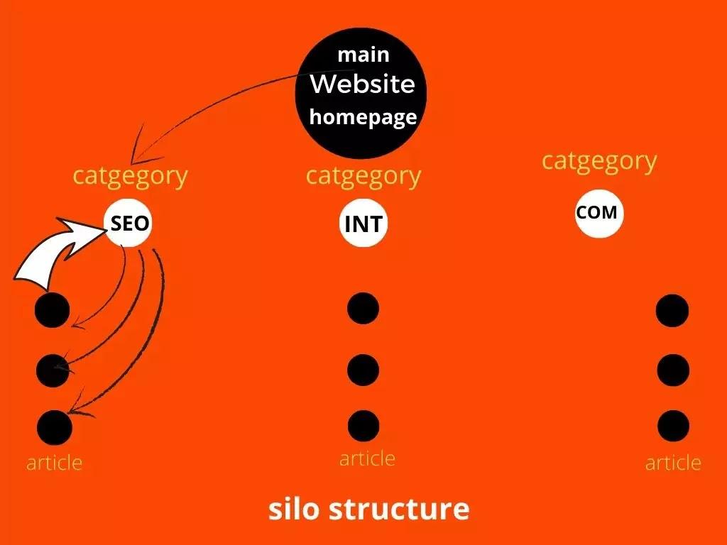 silo-structure