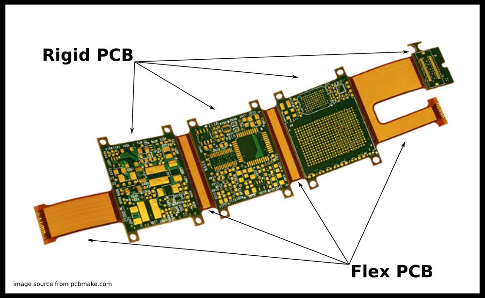 Rigid PCB, Flexible PCB, Rigid Flex PCB