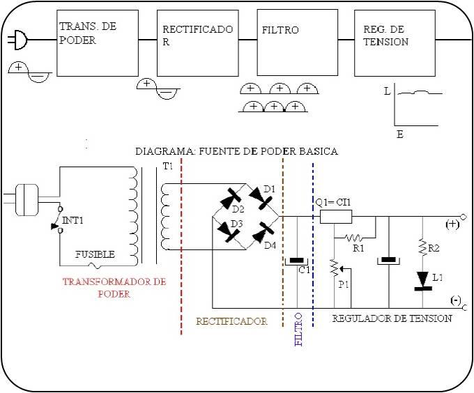 DISCO DURO, CD-ROM Y DVD, MEMORIA RAM Y FUENTE DE PODER