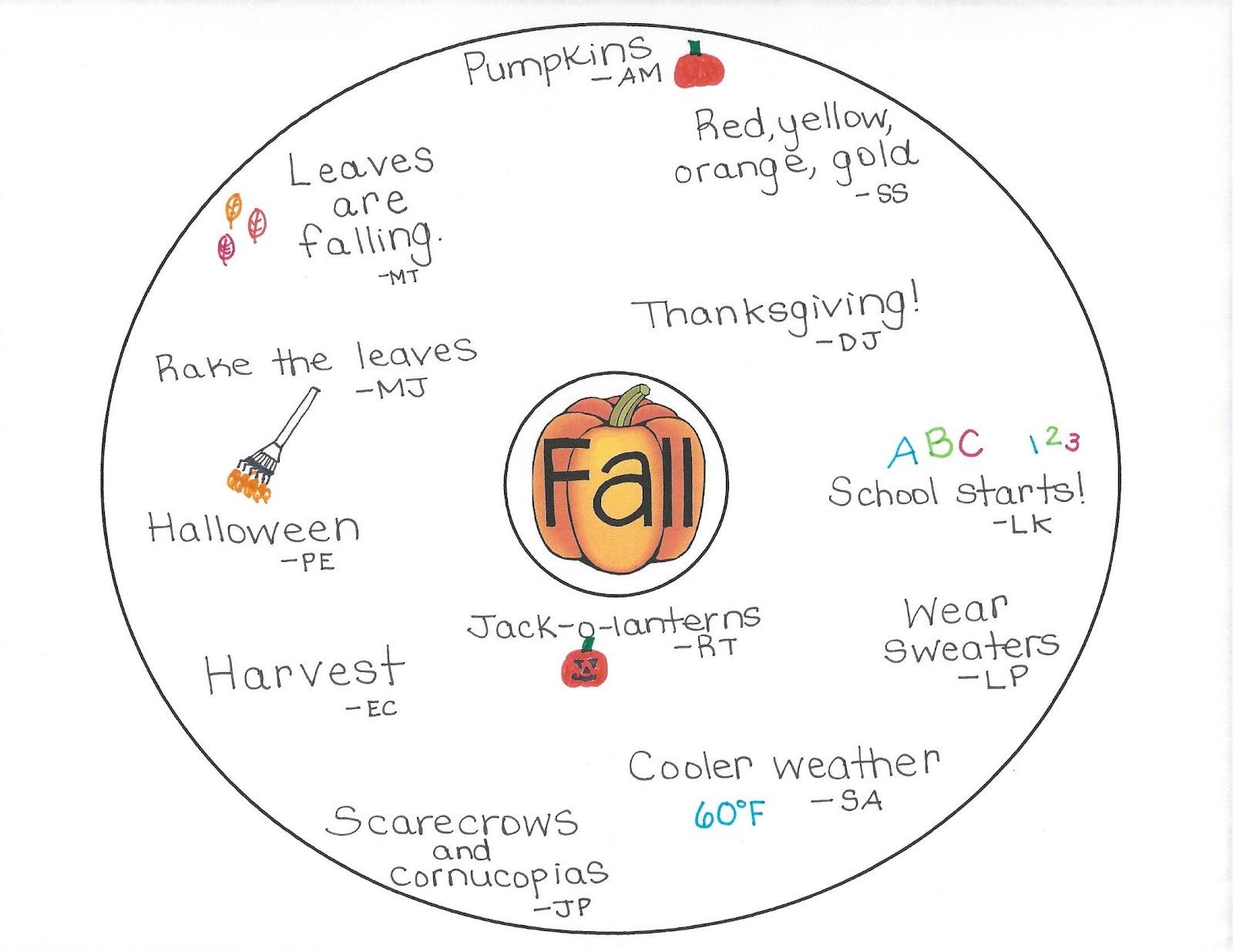 Circle Map Diagram
