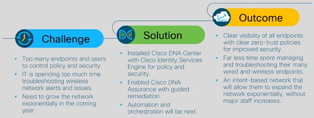 Cisco Exam Prep, Cisco Certification, Cisco Learning, Cisco Prep, Cisco Guides