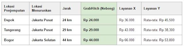 perbandingan harga grab hitch
